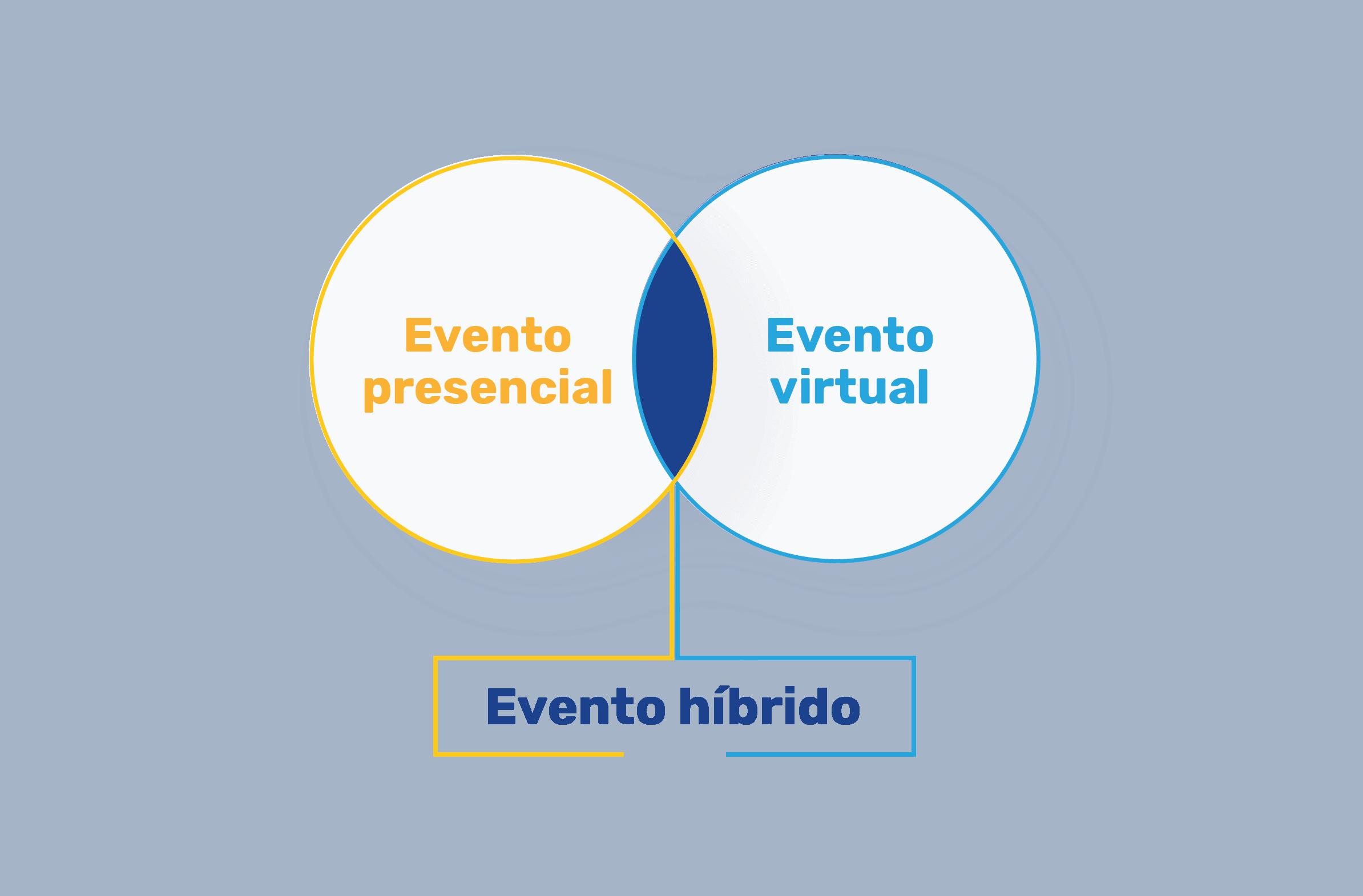 eventos_híbridos